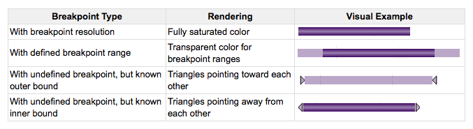 Rendering Breakpoint Ambiguity